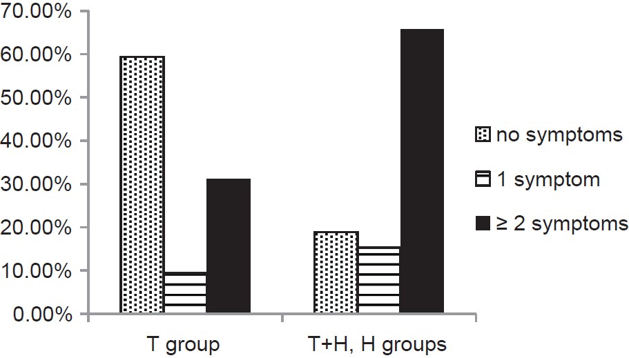 Figure 3: Prevalence of symptoms consistent with tonic tensor tympani syndrome in T group and tinnitus plus hyperacusis, H groups