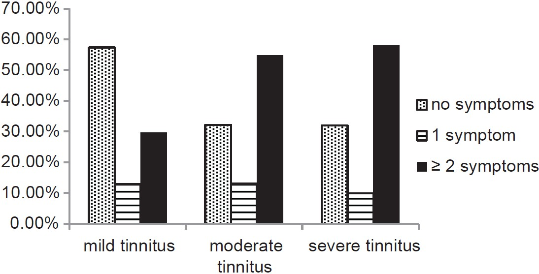 Figure 5: Effect of tinnitus severity on the prevalence of symptoms consistent with tonic tensor tympani syndrome