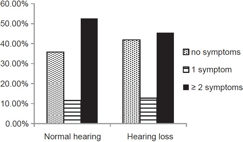 Figure 8: Prevalence of symptoms in normal hearing and hearing loss