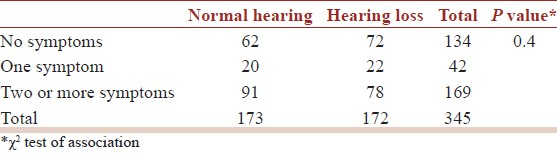 Table 14: Prevalence of symptoms in normal hearing and hearing loss