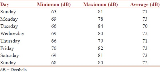 Table 2: The maximum, minimum and average sound values from Sunday to Monday
