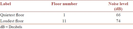 Table 4: The quietest and loudest floor in terms of noise level (decibels)
