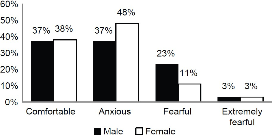 Figure 1: Percentages showing subjects feeling toward dental visit