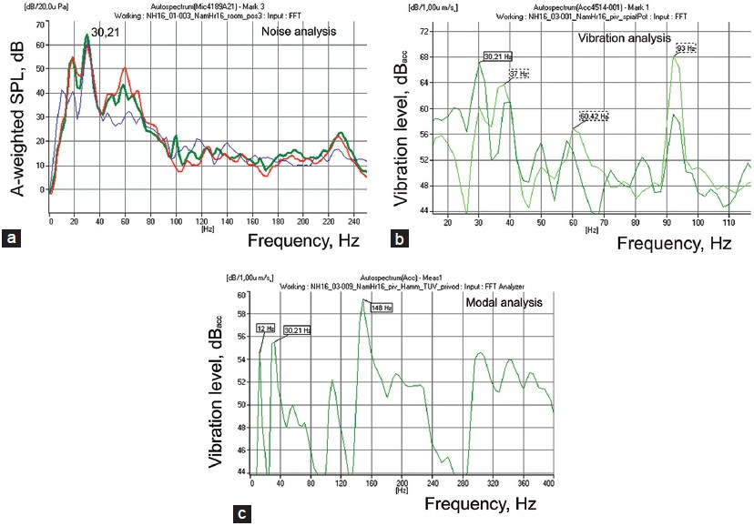 Figure 5 Frequency analysis (a) frequency spectrum of noise in the bedroom  sc 1 st  View Image & View Image