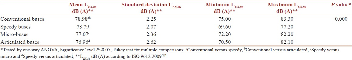 Table 3: Descriptive statistics (mean, standard deviation, minimum, and maximum) of the L<sub><i>EX,8h</sub></i> dB (A) in buses and one-way ANOVA to compare conventional, speedy, micro, and articulated