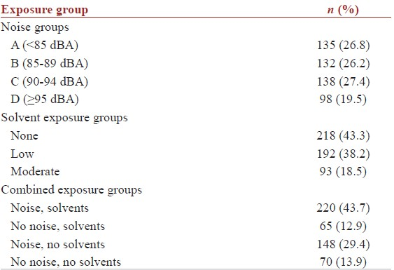 Table 3: Distribution of study population by exposure group, (<i>n</i>=503)