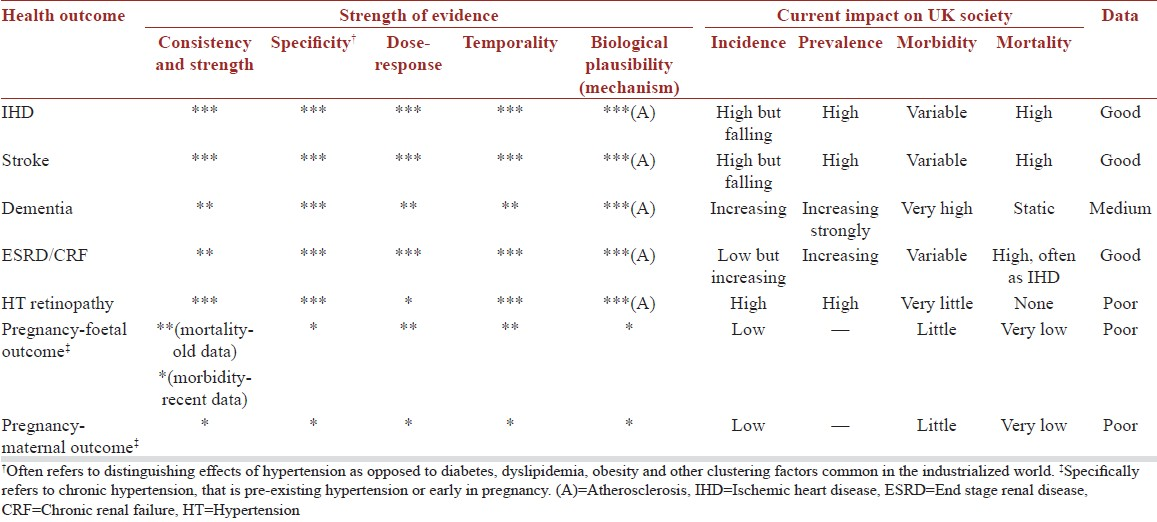 Table 1: Summary of the evidence relating hypertension and the main health outcomes