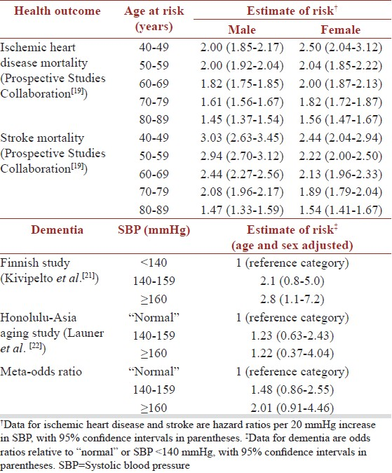 hesi case study gerontology age related risks