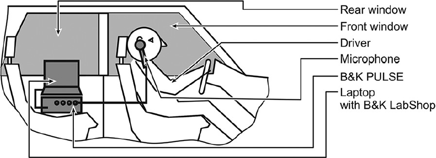 Figure 1: Schematic of the measurement setup inside of a passenger car while driving