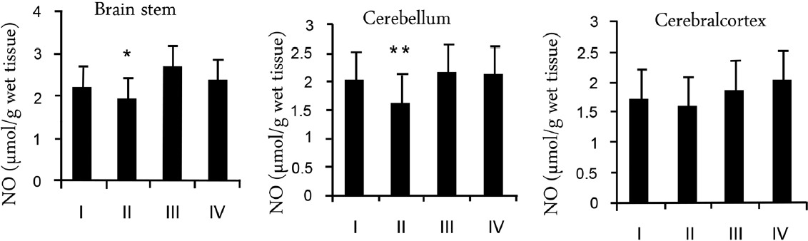 Figure 1: NO activity in brainstem, cerebellum, and cerebral cortex of the rats in each group. *<i>P</i> = 0.005 vs. group III; ** <i>P</i> < 0.012 vs. all other groups (group I: Control, group II: Rosuvastatin usage, group III: Noise exposure, group IV: Noise exposure and rosuvastatin usage)