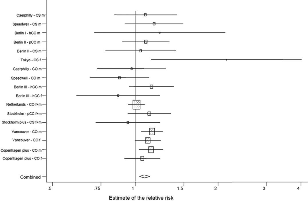 Figure 2: Forest plot of the relative risk per 10 dB(A) increase in noise level of the association between road traffic noise and coronary heart diseases (11 studies, 17 observations)