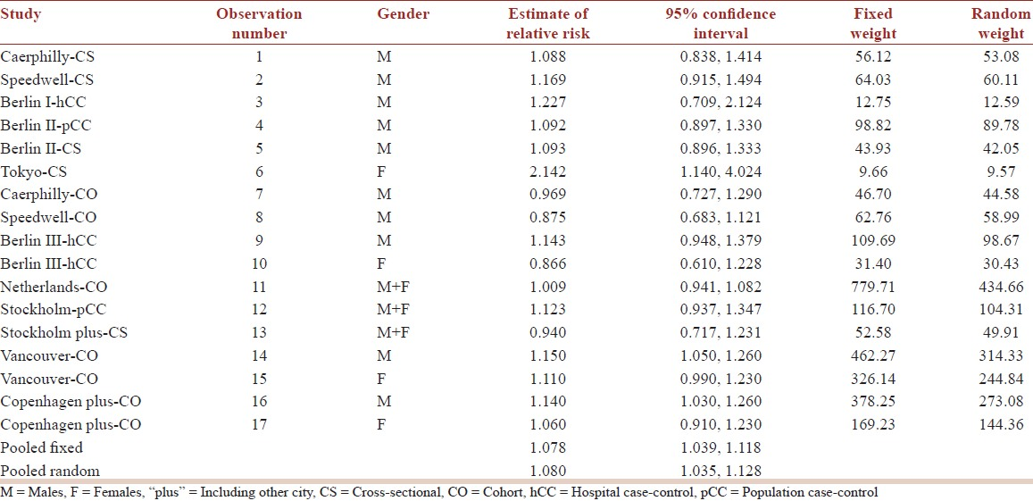Table 3: Individual and pooled trend estimates of the relative risk per noise level increment of 10 dB (A)