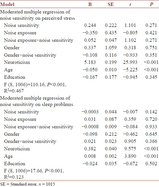 the effect of gender on anxiety Anxiety and qol and (ii) the magnitude of the effect of gender vs  the relative  influence of gender on anxiety and qol was less than that of nyha functional.