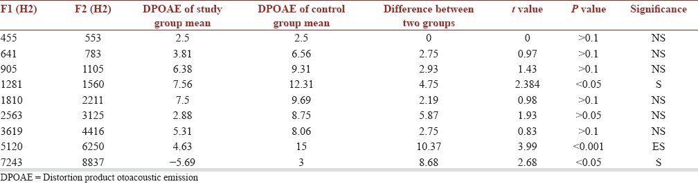 Table 1: Mean of DPOAE amplitudes (dB) of the study and control group with its <i>t</i> value and <i>P</i> value