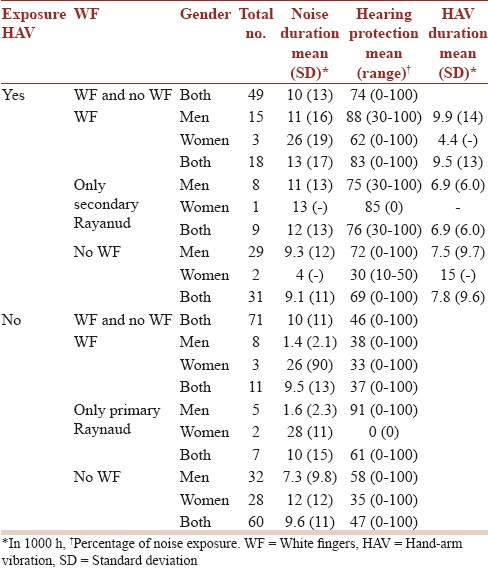 Table 4: The mean (SD) duration of noise and HAV exposure and the average (range) use of hearing protectors during noise exposure among men and women with or without WF, possible primary or secondary <i>Raynaud's phenomenon</i>