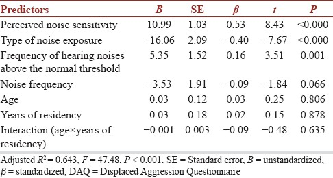 Table 4: Coefficients for multiple regression model predicting the 20-item DAQ score from