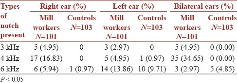 Table 4: Configuration of audiograms in respect of audiometric notch present in market mill workers and control