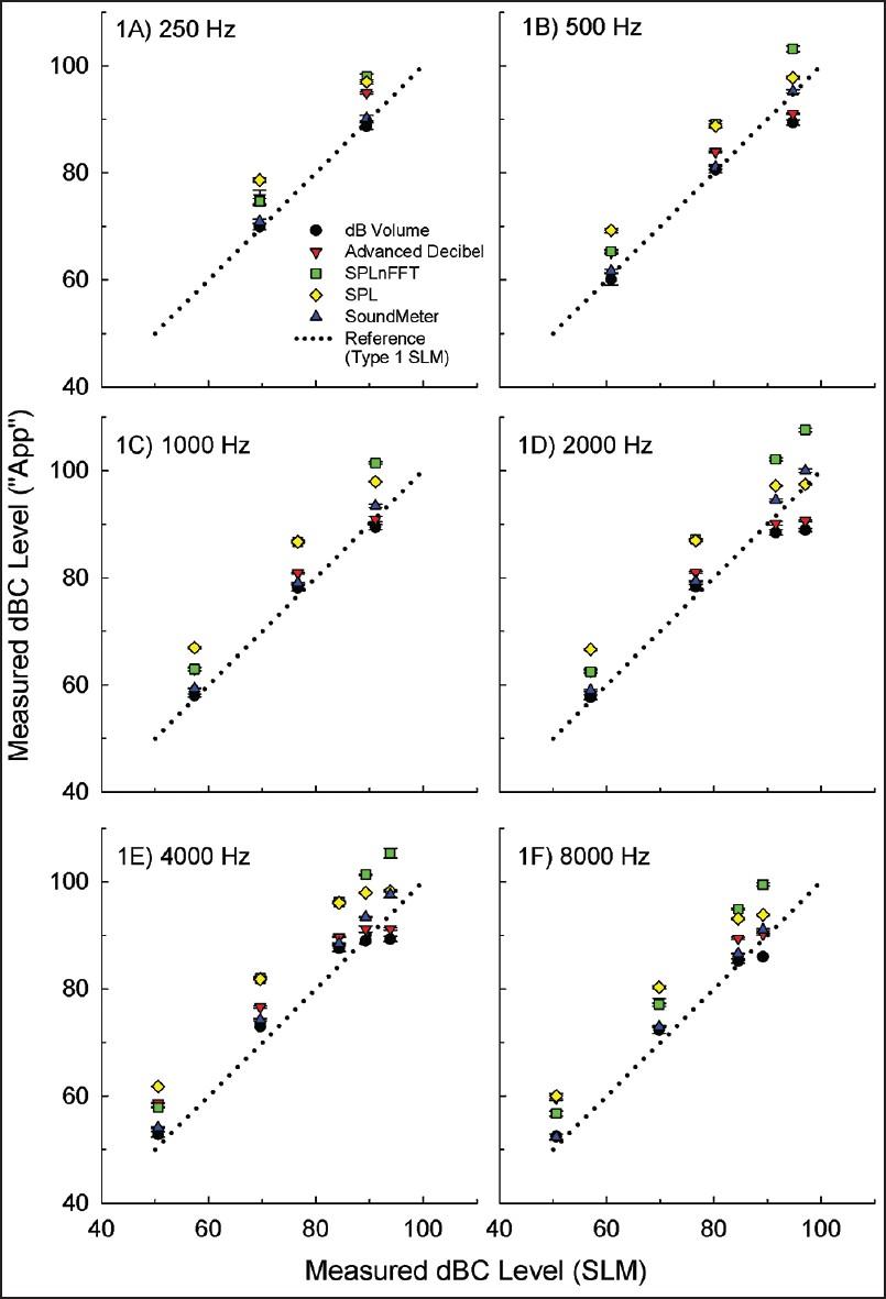 Sound level measurements using smartphone