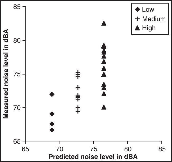 Figure 1: The predicted noise levels using Eq. 5 versus the measured noise levels