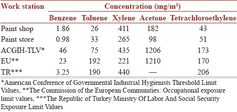 A comparison of the effects of solvent and noise exposure on