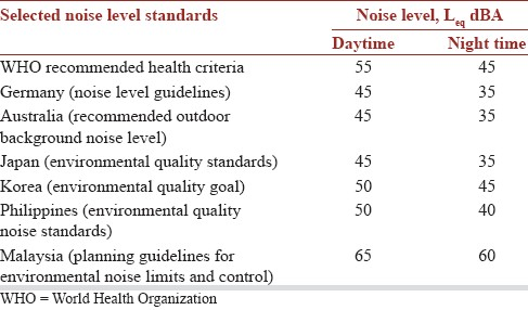 A vision of the environmental and occupational noise