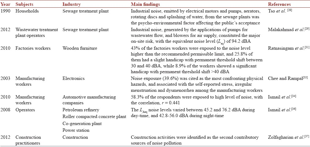 A Vision Of The Environmental And Occupational Noise Pollution In Malaysia Yuen Fk Noise Health