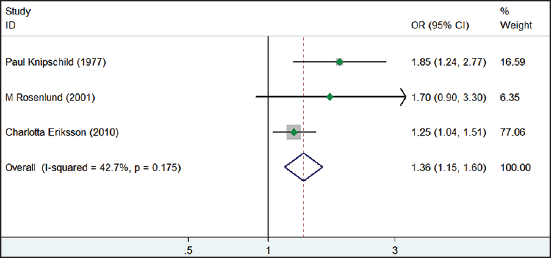 Figure 3: Forest plot of meta-analysis of hypertension in men with aircraft noise exposure. Individual studies represented by OR and 95% CI