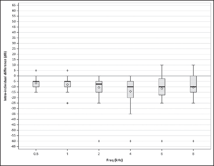 Figure 1: Comparison between frequency-specifi c HLs obtained with the InternetAudio test, self-administered at home, and those yielded on professionally conducted clinical pure-tone audiometry in 12 volunteering participants. Box plot of the distributions of intraindividual differences in hearing levels (dB — Y axis), frequency by frequency (kHz — X axis). ◊ = Mean, bold line = Median, bottom of box = First quartile, top of box = Third quartile, whiskers = Range + = Outliers