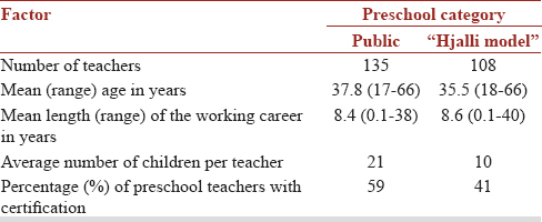 Table 2: Demographic information on teachers in the two types of preschool