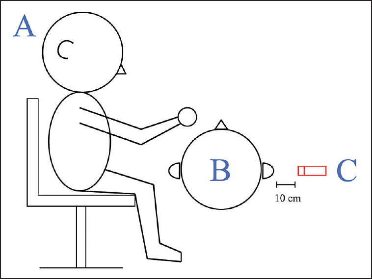 Figure 1: Positions of the dentist, the subject, and microphone during noise recording: (a) dentist, (b) subject, (c) microphone 10 cm away from subject's ear (unit: cm)
