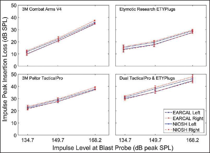 Figure 5: Average IPIL results versus peak unadjusted peak impulse level. The E-A-RCAL ISL fi xture data are plotted with a solid lines and open symbols. The NIOSH ISL fi xture IPIL data are plotted with a dotted line and filled symbols. The right and left ear data from the NIOSH ISL fi xture exhibit close agreement, whereas the left ear IPIL of the E-A-RCAL ISL fi xture are consistently greater than the right ear IPIL data