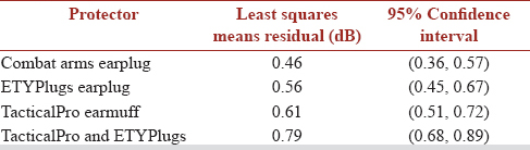 Table 6: Least squares means of the residuals. The least squares means of the residuals for each protector condition was evaluated to understand the relative variance associated with fitting the protectors on the two fixtures