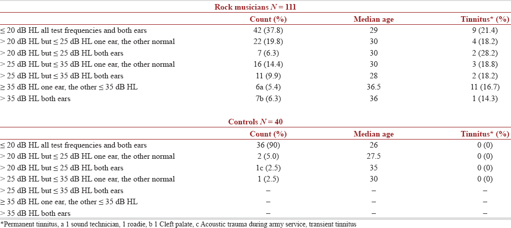 Table 4 Hearing in rock musicians and controls with med ian age and presence of tinnitus