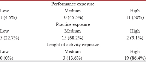 Table 6: Prevalence of chronic tinnitus in musicians across degree of musical exposure (<i>n</i> = 22)