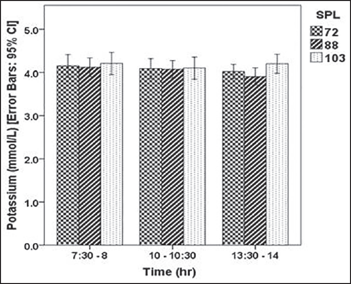 Evaluation of the effects of occupational noise exposure on serum