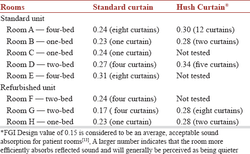 Table 2: Average <sup>*</sup> sound absorption coefficient (a-) for patient rooms in standard and refurbished nursing units with standard and Hush Curtains<sup>&#174;</sup> in place