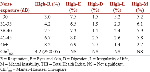Table 3: Prevalence rate of high score group for Total Health Index by noise exposure category
