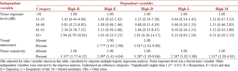 Table 4: Stepwise logistic regression analysis of high-score groups for Total Health Index in the wind turbines sites