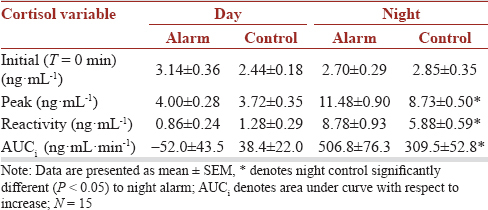 Table 2: Day alarm compared to day control and night alarm compared to night control for initial cortisol, peak cortisol, cortisol reactivity and cortisol area under the curve with respect to increase measures