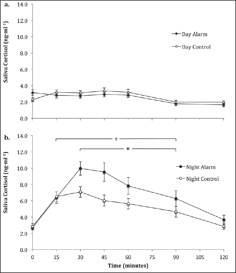 Figure 2: Saliva cortisol concentrations during 2 h post alarm and mobilization in the day alarm and time-matched day control condition (a) and night alarm and time-matched night control condition (b)