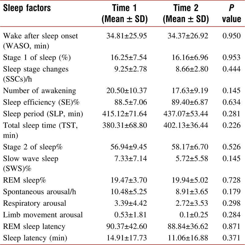 Table 2 Comparison of Mean Sleep Factors at Time 1 and Time 2 of Observations, Wind Turbine and Sleep Study, Ontario, Canada