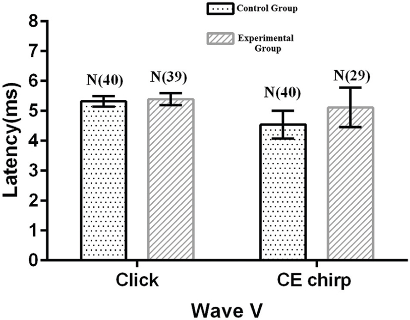 Figure 3: Mean and SD of wave V latency for click-evoked and CE-chirp ABR