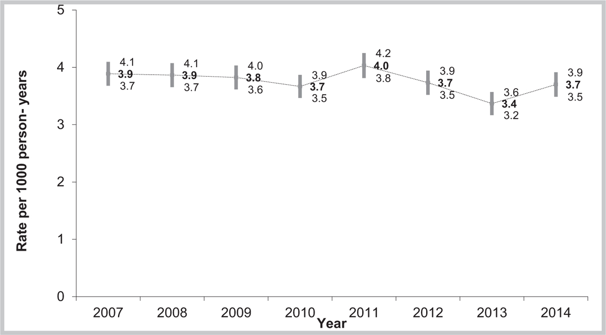 Figure 1: Change in the incidence rate of acute acoustic trauma and its 95% CI declared to the French Military Epidemiological Surveillance System (2007–2014, <i>n</i> = 10,043)