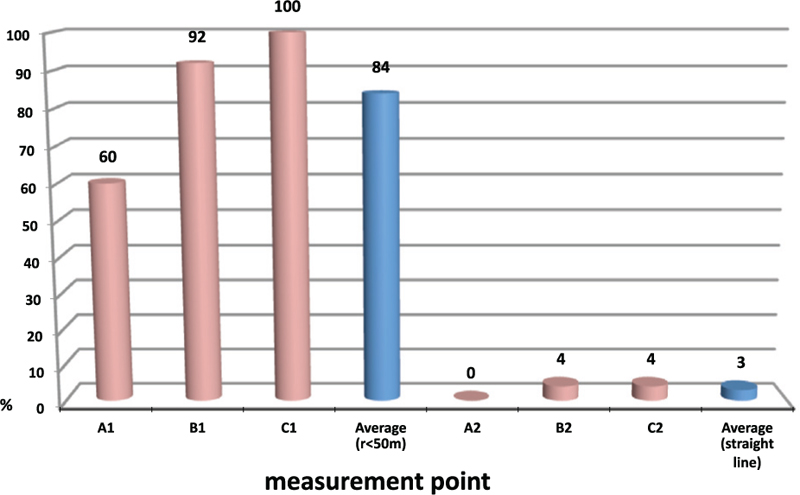 Figure 3: The percentage of squeal noise occurrences in the measurement points of a track curve