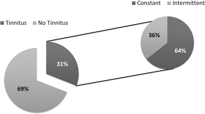 Figure 5: Percentage of respondents reporting tinnitus and self-rating of tinnitus as constant or intermittent