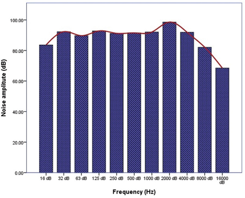 Figure 1: Spectral analysis of noise in the working environment of the exposure group. Noise levels were around 90 dB or higher in the frequency bands ranging from 32 Hz to 4000 Hz