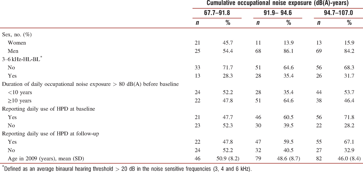 Table 2: Characteristics of the 207 workers participating at both baseline and follow-up by tertiles of cumulative occupational noise exposure (dB(A)-years) in the follow-up period, Aarhus, Denmark, 2009