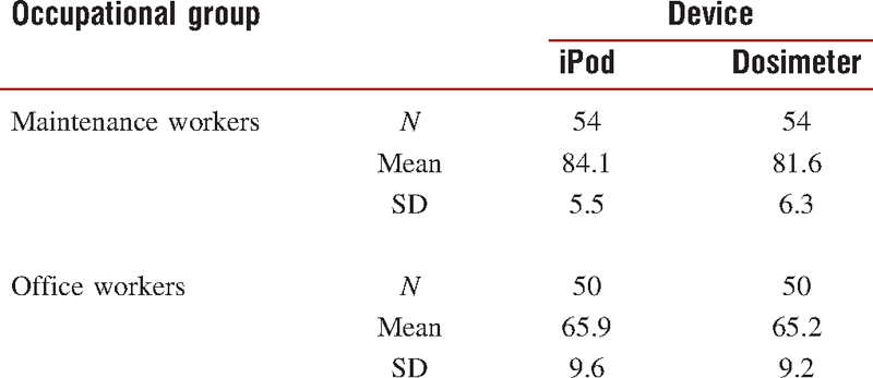 Table 2: Descriptive statistics for experiment 2, 8-h TWA noise measurements (dBA) made using an iPod and noise dosimeter
