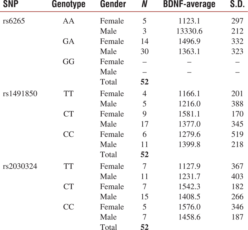 Table 6: Comparison of the BDNF polymorphisms and serum BDNF levels in tinnitus patient group