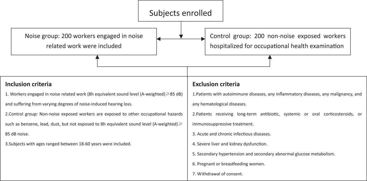 Figure 1: Inclusion and exclusion criteria